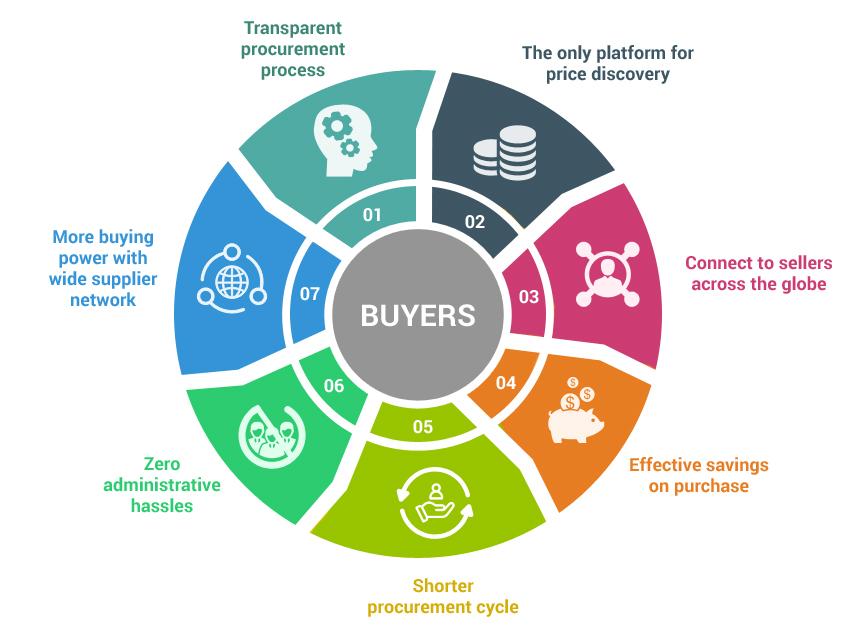 Benefits of bidzpro for buyers